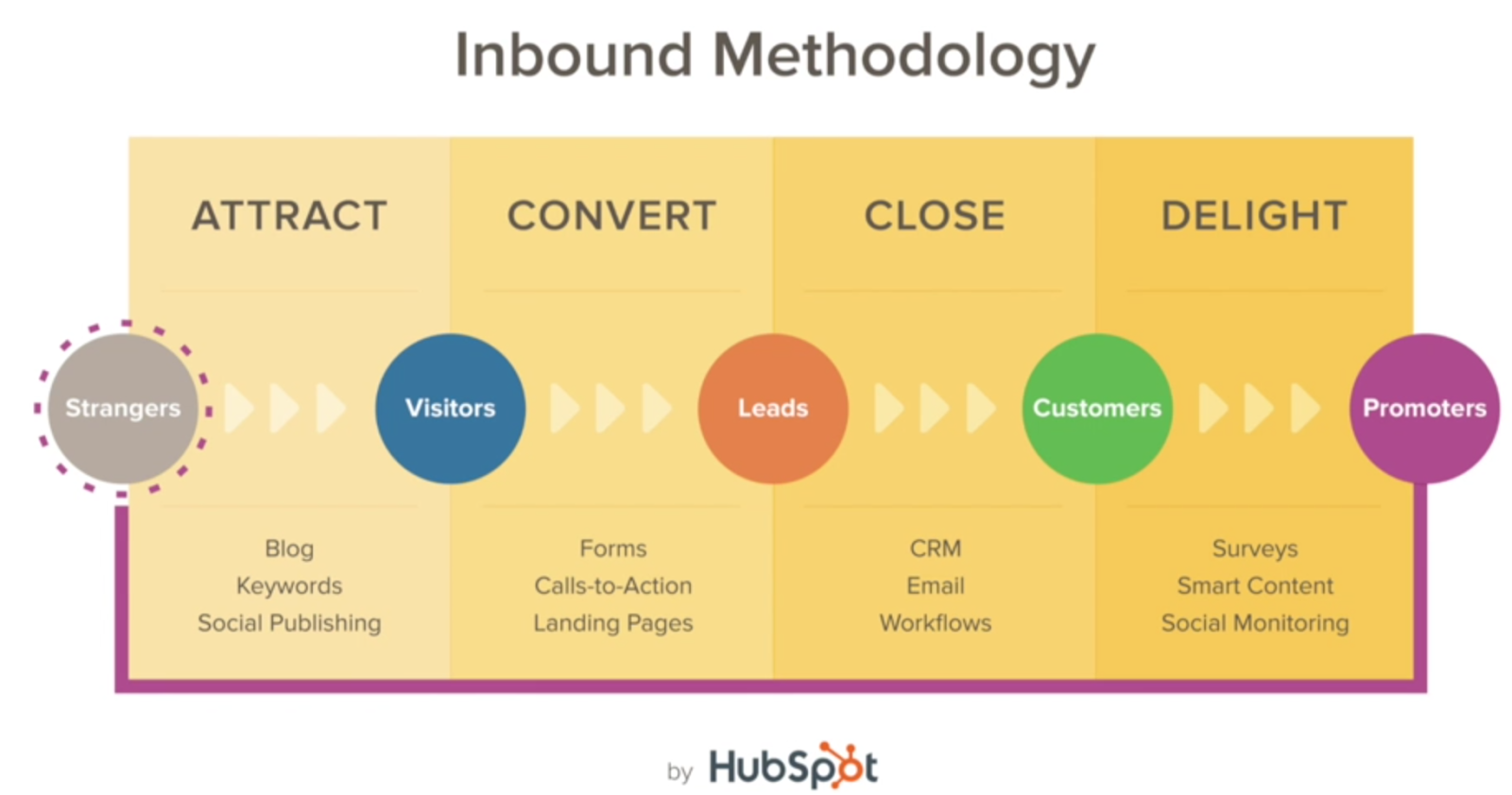 schema-methodologie-inbound-marketing